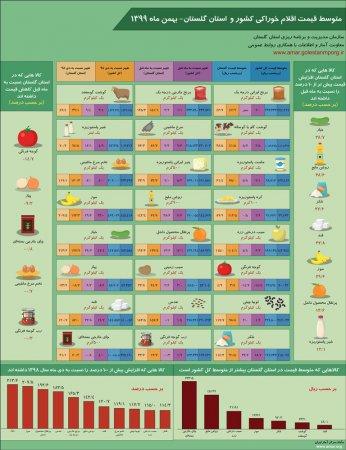 اینفوگرافیک متوسط قیمت اقلام خوراکی کشور و استان گلستان- بهمن ماه 1399
