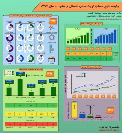 اینفوگرافیک نتایج حساب تولید استان گلستان و کشور - سال 1397