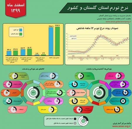 اینفوگرافیک نرخ تورم استان گلستان و کشور - اسفند ماه 1399