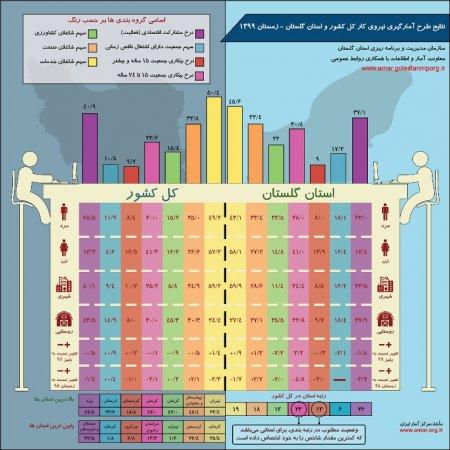 اینفوگرافیک نتایج طرح آمارگیری نیروی کار کل کشور و استان گلستان - زمستان 1399