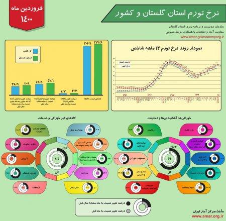 اینفوگرافیک نرخ تورم استان گلستان و کشور - فروردین ماه 1400