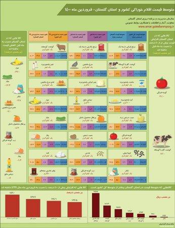 اینفوگرافیک متوسط قیمت اقلام خوراکی کشور و استان گلستان- فروردین ماه 1400