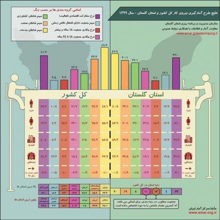 اینفوگرافیک نتایج طرح آمارگیری نیروی کار کل کشور و استان گلستان - سال 1399