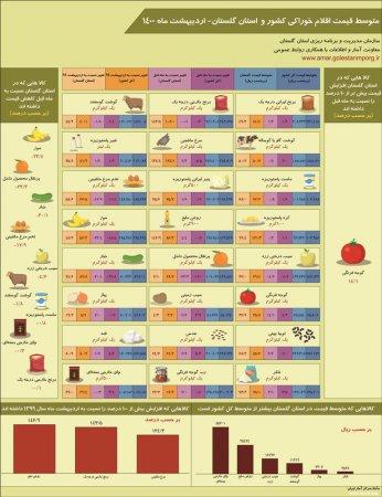 اینفوگرافیک متوسط قیمت اقلام خوراکی کشور و استان گلستان- اردیبهشت ماه 1400