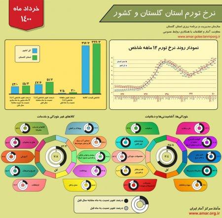 اینفوگرافیک نرخ تورم استان گلستان و کشور - خرداد ماه 1400