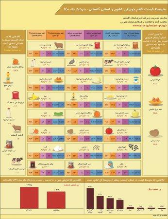 اینفوگرافیک متوسط قیمت اقلام خوراکی کشور و استان گلستان- خرداد ماه 1400
