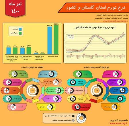 اینفوگرافیک نرخ تورم استان گلستان و کشور - تیر ماه 1400