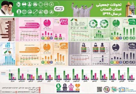 خلاصه تحولات جمعیتی استان گلستان در سال 1399« صفحه داده » منتشر گردید