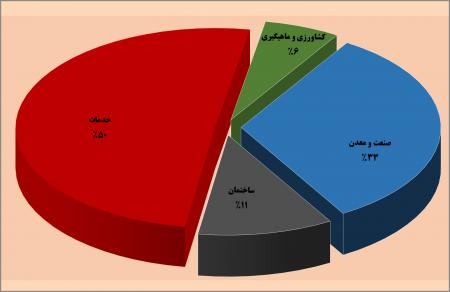 نرخ رشد حسابهای منطقه ای استان گلستان به قیمت ثابت طی سالهای 97- 1390 (برپایه قیمت سال1390)