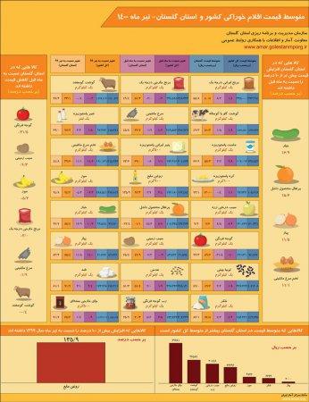 اینفوگرافیک متوسط قیمت اقلام خوراکی کشور و استان گلستان- تیر ماه 1400