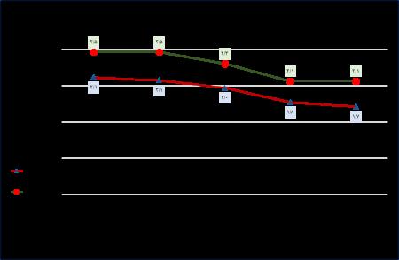 گزارش وضعیت باروری در کشور در بین سال های 1395 تا 1399