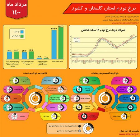 اینفوگرافیک نرخ تورم استان گلستان و کشور - مرداد ماه 1400