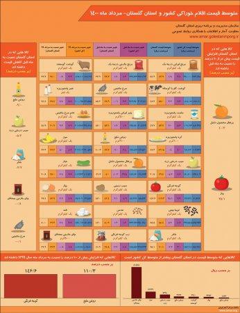 اینفوگرافیک متوسط قیمت اقلام خوراکی کشور و استان گلستان - مرداد ماه 1400