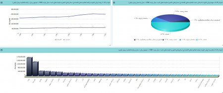 طراحی و ایجاد گزارشهای آماری حساب تولید استانها به قیمت ثابت بر روی سامانه سیمابر استان گلستان